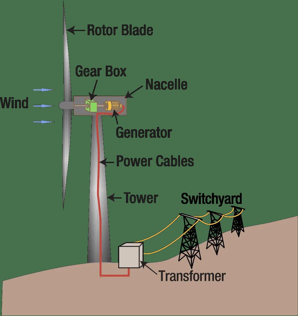 medium resolution of wind power plant diagram