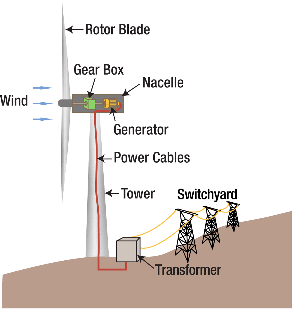 hight resolution of wind power plant diagram