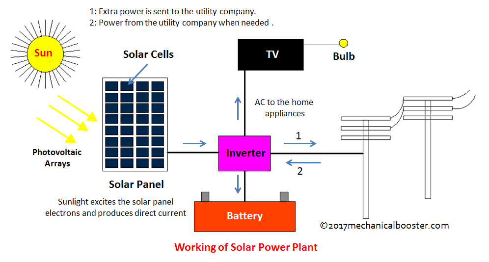 nuclear power plant diagram simple block of computer solar - main components, working, advantages and disadvantages mechanical booster