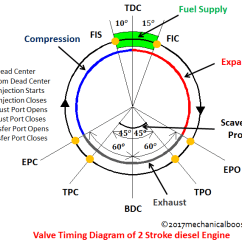 Valve Timing Diagram For 4 Stroke Diesel Engine 2004 Ford Explorer Wiring Of Two And Four 2