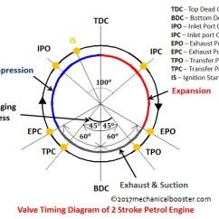Valve Timing Diagram For 4 Stroke Diesel Engine Gm Radio Wiring 6 Stromoeko De Of Two And Four Rh Mechanicalbooster Com