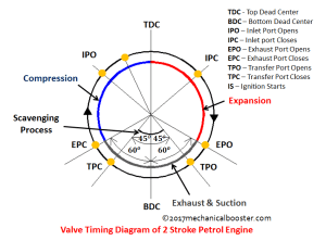 valve timing diagram of 2 stroke petrol engine