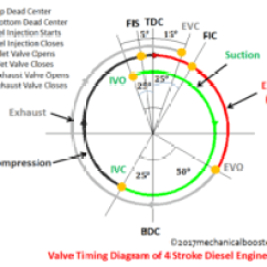 Four Stroke Engine Cycle Diagram Emerson Digital Thermostat Wiring Valve Timing Of 4 Diesel - Mechanical Booster