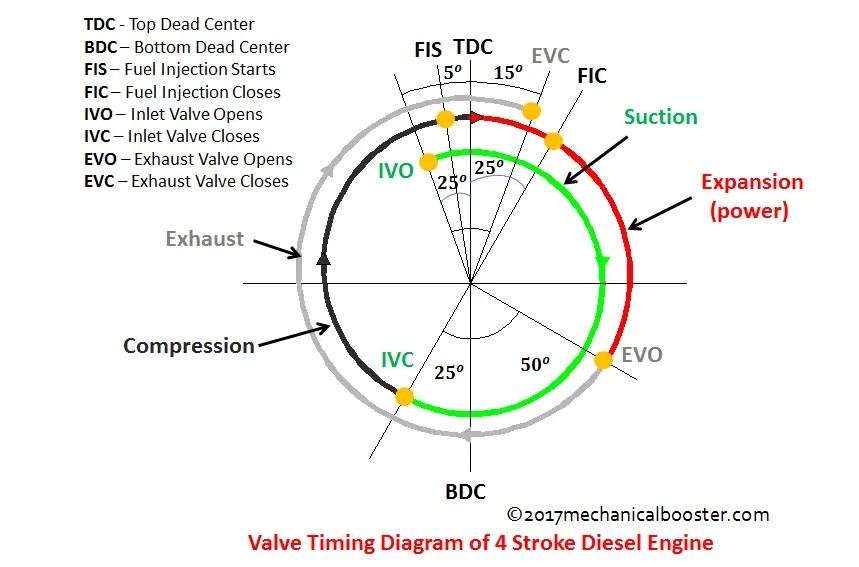 valve timing diagram for 4 stroke diesel engine hopkins trailer brake wiring of mechanical booster