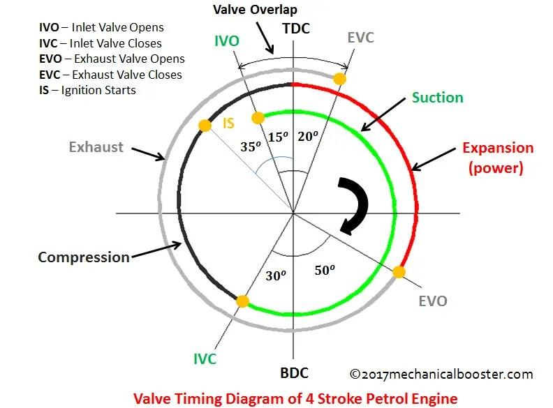 4 stroke petrol engine diagram 230 volt pool pump wiring valve timing of mechanical booster