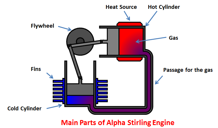 how an engine works diagram