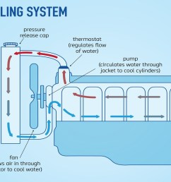 how engine cooling system works  [ 1200 x 800 Pixel ]