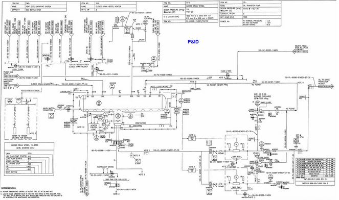 Process Flow diagram, Piping and instrument diagram