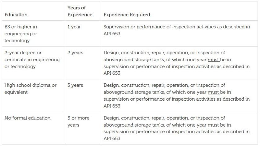API 653 Inspector requirement