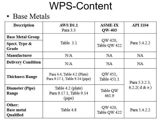 what is example of welding procedure specification pdf for smaw