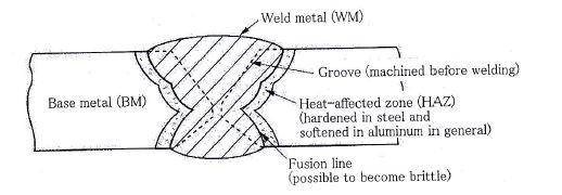 weld heat affected zone