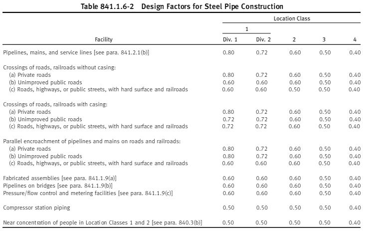 ASME B31.8 2010 table 841.1.6-2 design factor for pipe wall thickness calculation