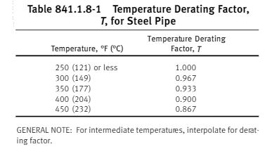 ASME B31.8 2010 table 841.1.8-1 temperature derating factor for pipe wall thickness calculation