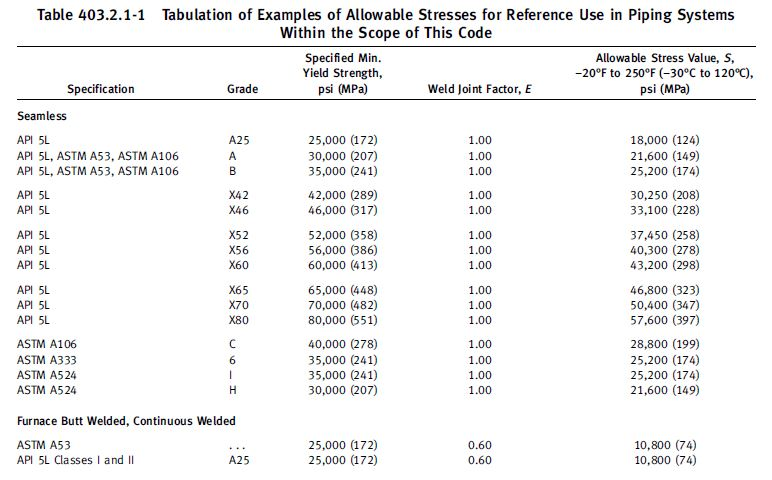 Table 403.2.1-1 applicable allowable stress value ASME B31.4