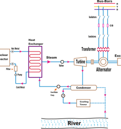 working principle of nuclear power plant [ 2183 x 2123 Pixel ]