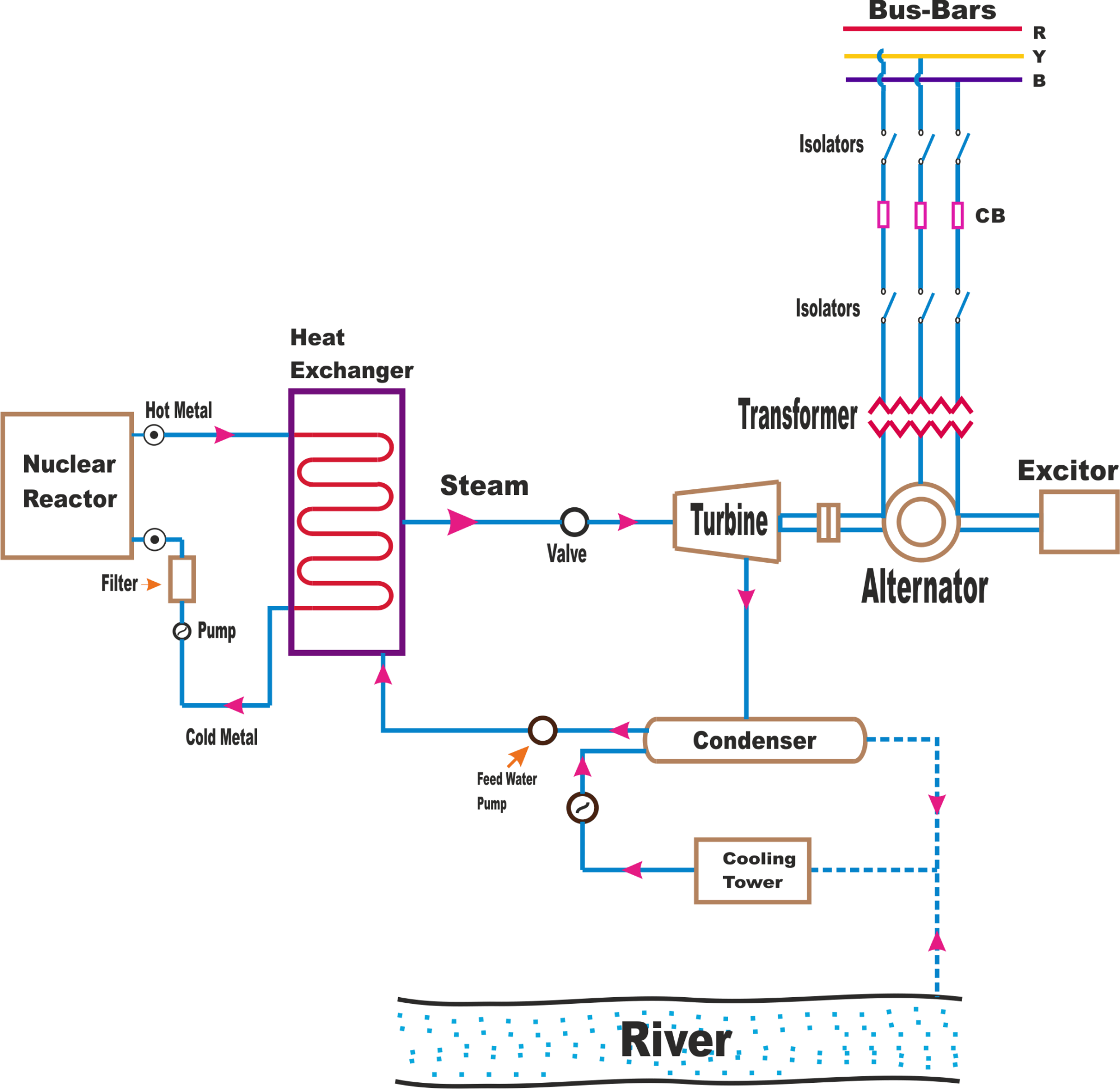 hight resolution of block diagram nuclear power plant design of electrical circuit power plant circuit diagram power plant circuit diagram