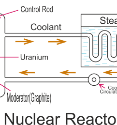 block diagram of nuclear reactor [ 2068 x 1144 Pixel ]