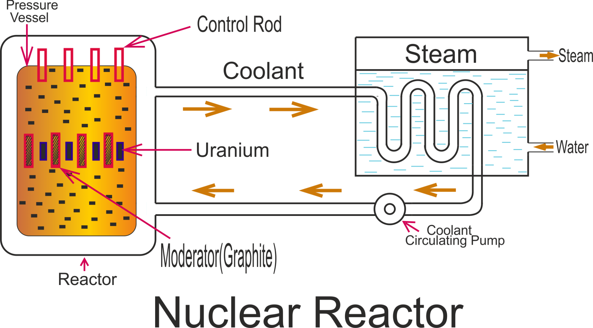 hight resolution of block diagram of nuclear reactor