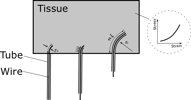 Resultant Radius of Curvature of Stylet and Tube Steerable Needles