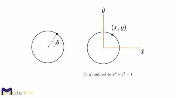 point-on-a-circle-representation