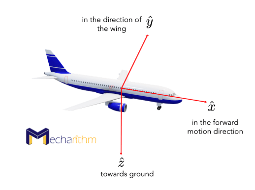 traditional-roll-pitch-yaw-angles-aircraft-1