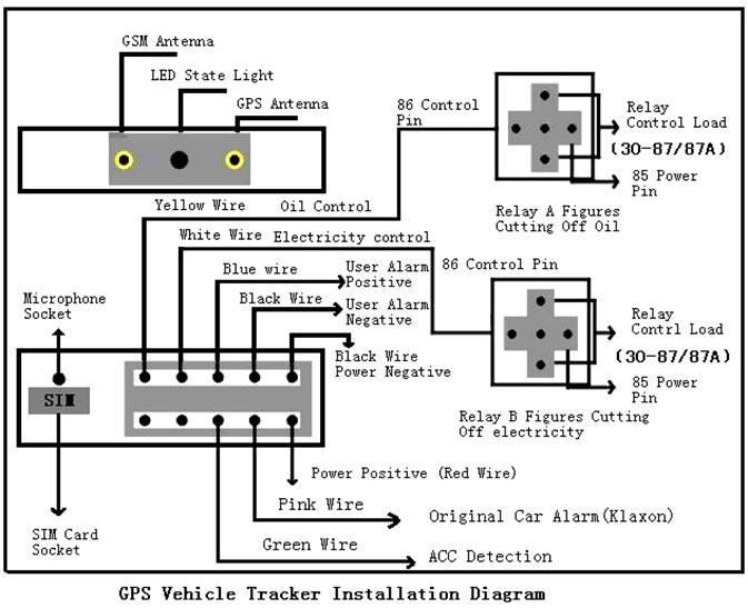Manual Tracker GPS/GPRS/GPS