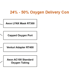 the lynx venturi oxygen delivery system is ideal for ems and hospital oxygen delivery to learn more about the lynx from aeon research technology  [ 2500 x 1458 Pixel ]