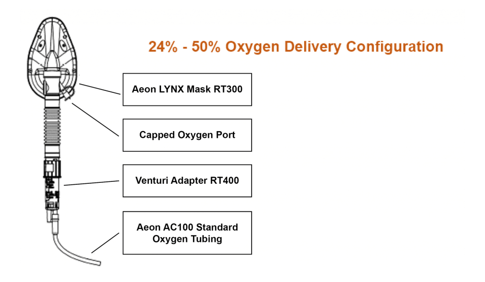 medium resolution of the lynx venturi oxygen delivery system is ideal for ems and hospital oxygen delivery to learn more about the lynx from aeon research technology