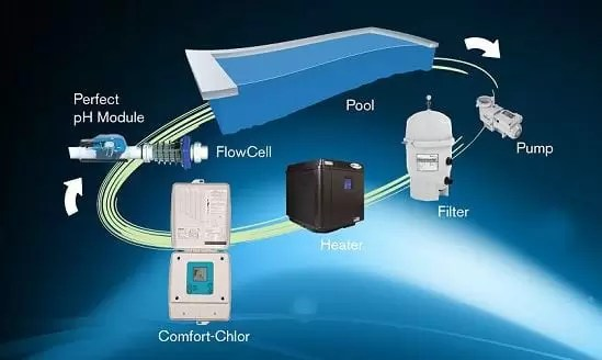 comfort chlor chlorine generator how it works