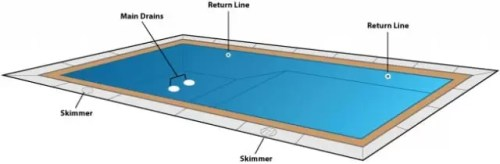 The Fastest Way To Heat Up A Swimming Pool