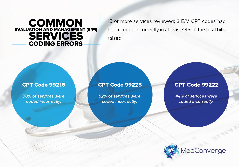 Most Common E M Services Coding Errors