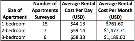 Average Furnished Apartment Rental Costs in Laureles-Estadio