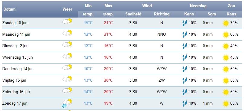 Het weer voor de aankomende zeven dagen