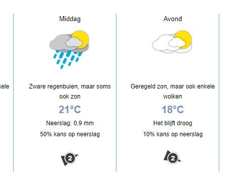 Het weer voor vrijdag 15 juni met geregeld zon maar in de middag kans op een bui