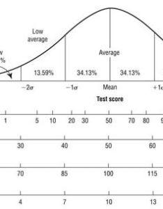 score also standard to percentile conversion rh medfriendly