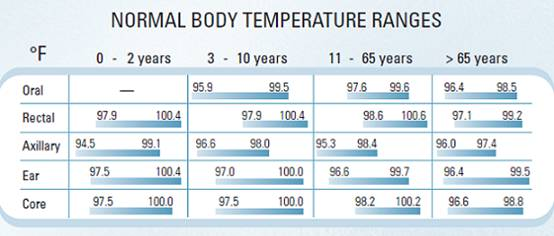 https://i0.wp.com/www.medguidance.com/contentimgs/normal-body-temperature/temp_range.jpg