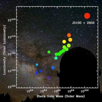 Il quasar SDSS J0100+2802 è quello con il buco nero più massivo e con la maggiore luminosità tra tutti i quasar distanti oggi conosciuti. Crediti: Zhaoyu Li/Yunnan Observatory