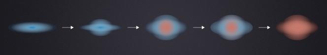 In questo diagramma, il processo descritto dallo studio su Science. A sinistra le galassie più antiche, con la colorazione blu evidenziare le regioni con formazione stellare ancora attiva. In rosso, invece, le regioni ormai sterili, dove rimangono ormai solo vecchie stelle rosse, come nello sferoide gigante dell'universo attuale, rappresentato a destra. Crediti: ESO