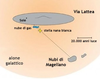 Diagramma della Via Lattea con il Sole, la nana bianca e la nube di gas sulla linea di vista della Grande Nube di Magellano. Crediti: Philipp Richter/University of Potsdam