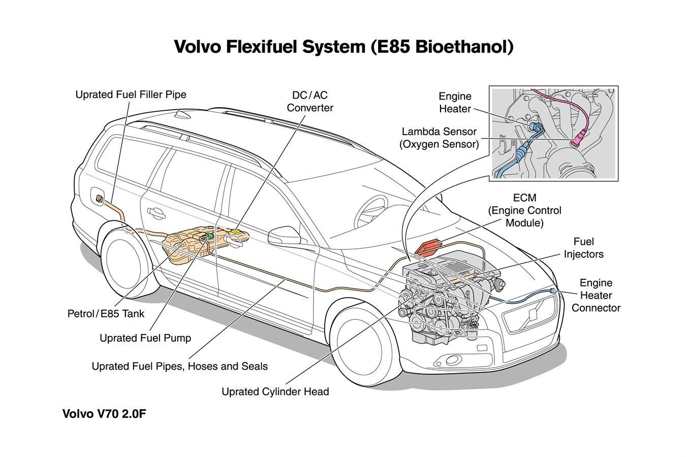 200 hp Flexifuel engine broadens the Volvo Cars bioethanol