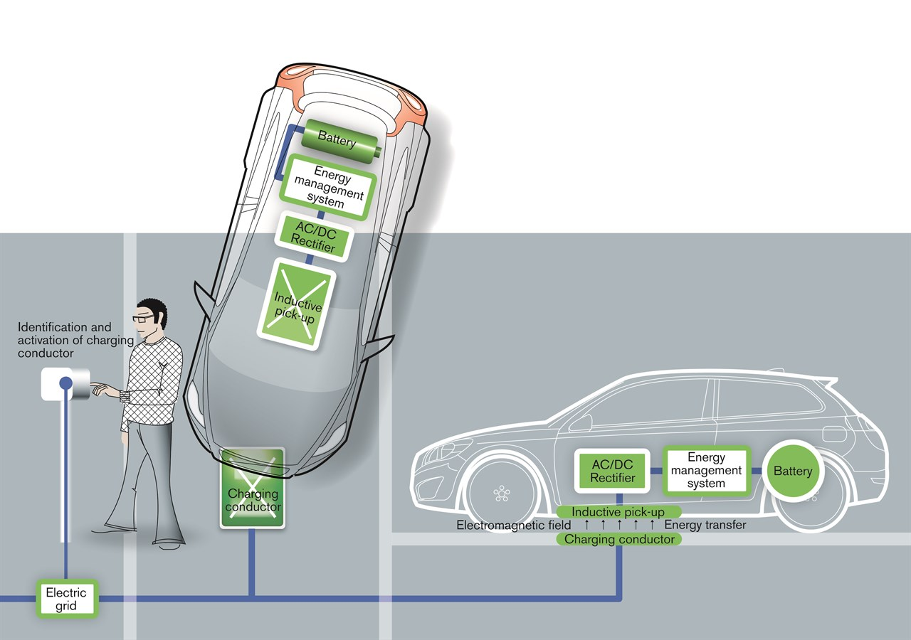 hight resolution of volvo car group completes successful study of cordless charging for electric cars volvo car uk media newsroom