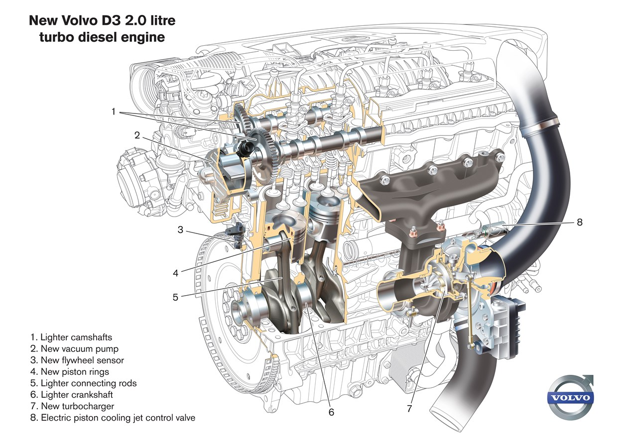 hight resolution of upgraded d5 engine with enhanced performance and reduced fuel consumption volvo car group global media newsroom