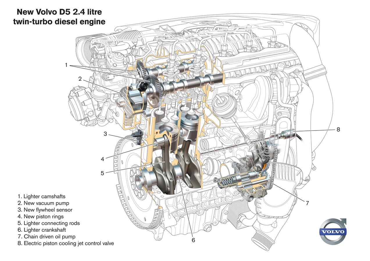 hight resolution of upgraded d5 engine with enhanced performance and reduced fuel consumption volvo car group global media