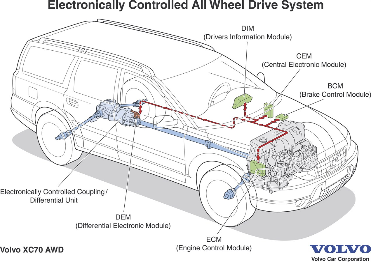 2006 Vw Pat Engine Diagram Volvo Xc90 Elektroniskt Styrd Fyrhjulsdrift F 246 R Snabb Och