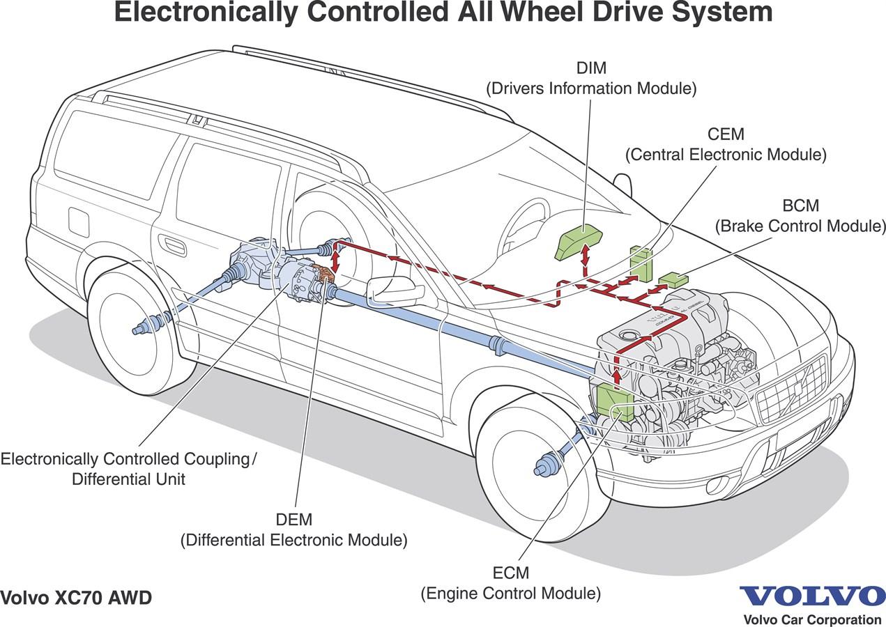 2006 Volvo Xc90 Electrical Wiring Diagram Schematic Volvo Xc90 Elektroniskt Styrd Fyrhjulsdrift F 246 R Snabb Och