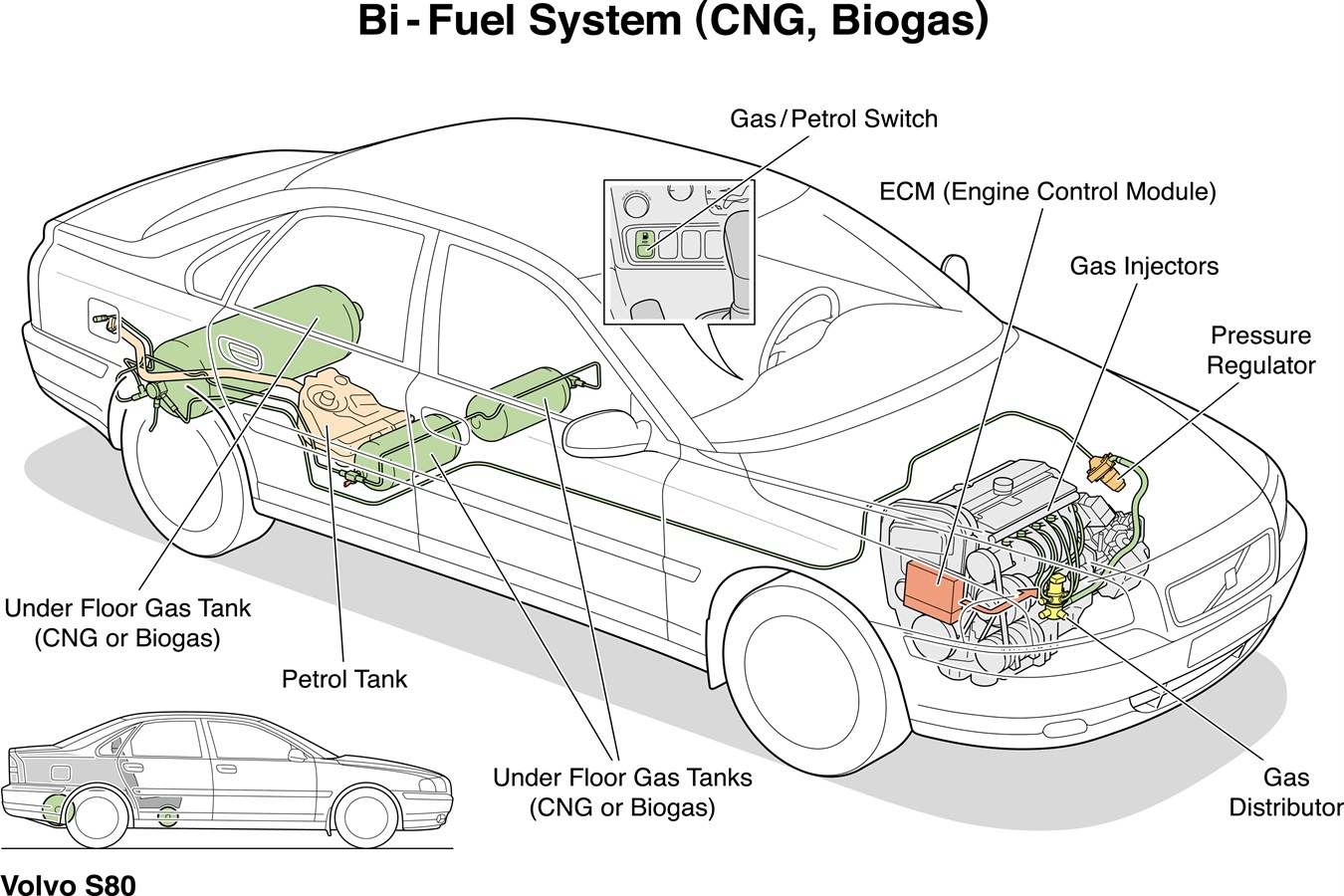 Bi-Fuel: Volvo utvecklar framgångsrika alternativ för