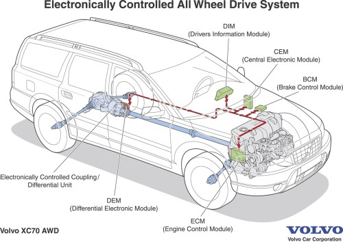 small resolution of volvo xc90 electronically controlled all wheel drive for swift intelligent activation volvo car group global media newsroom
