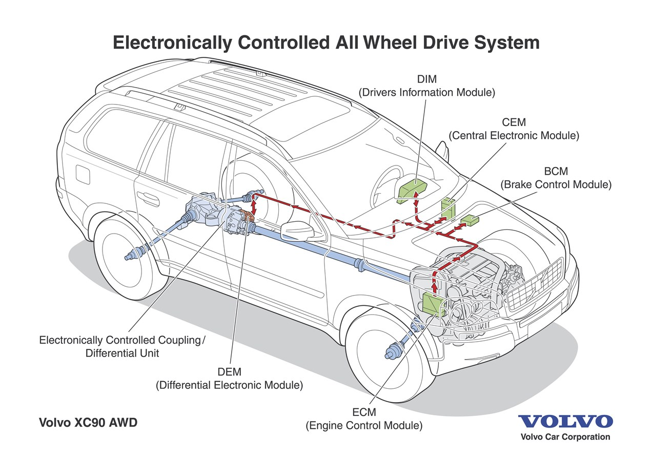 Volvo XC90: electronically controlled all-wheel drive for