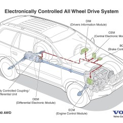 Volvo Xc90 Abs Wiring Diagram Ceiling Fan Double Switch Electronically Controlled All Wheel Drive For