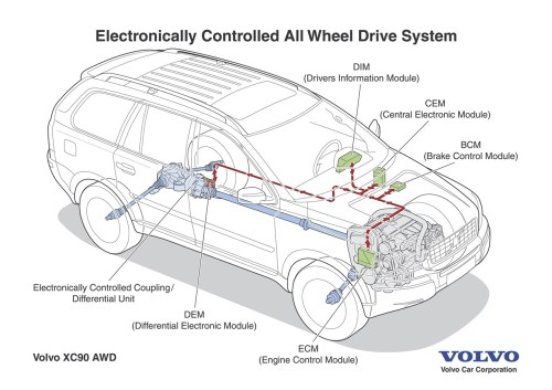 small resolution of volvo brakes diagram wiring libraryvolvo brakes diagram